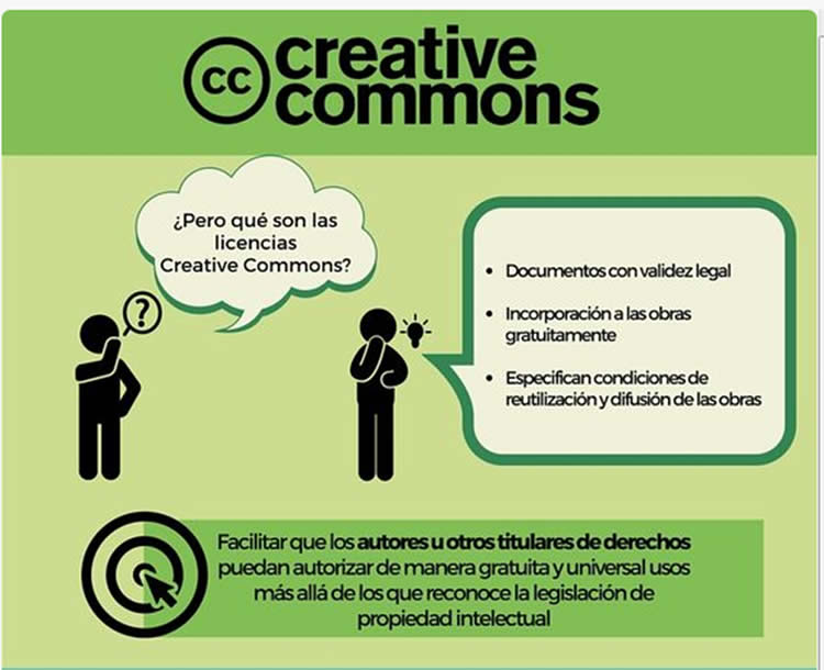Derechos autor: Licencias Creative Commons